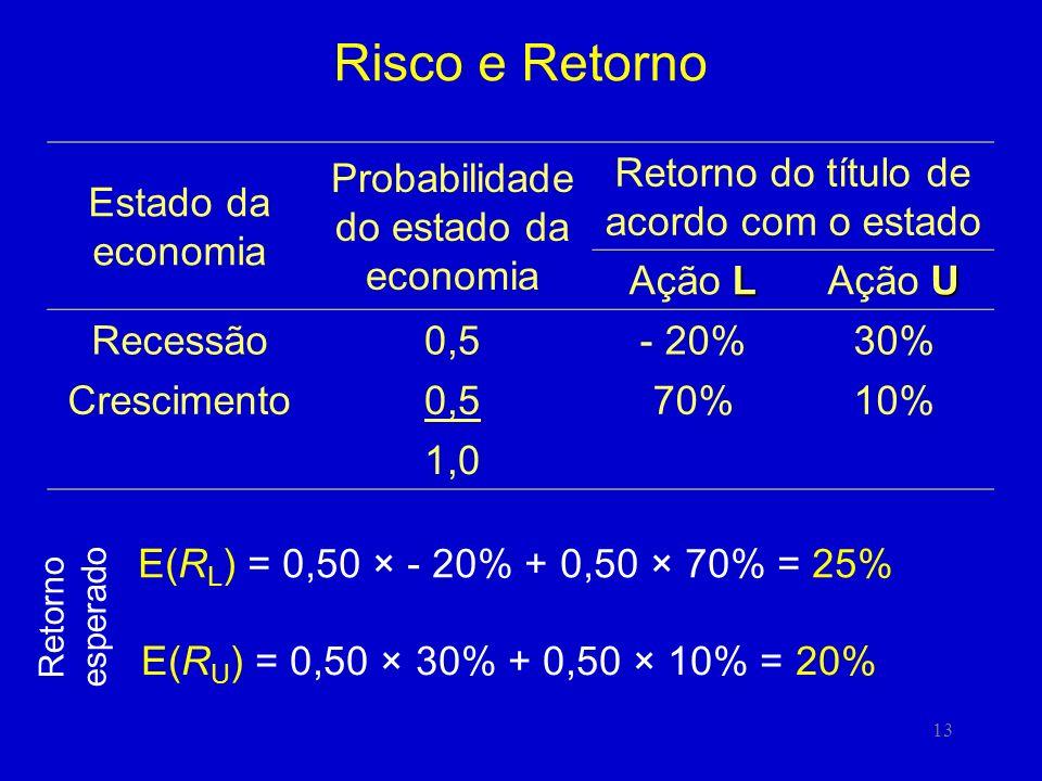 13 Risco e Retorno E(R U ) = 0,50 × 30% + 0,50 × 10% = 20% Estado da economia Probabilidade do estado da economia Retorno do título de acordo com o estado L Ação L U Ação U Recessão0,5- 20%30% Crescimento0,570%10% 1,0 E(R L ) = 0,50 × - 20% + 0,50 × 70% = 25% Retorno esperado