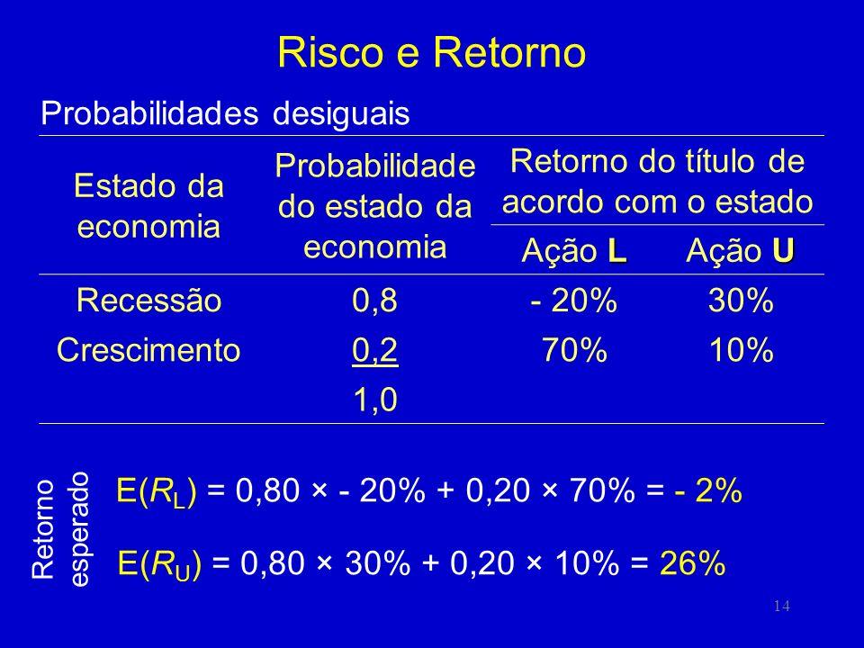 14 Risco e Retorno E(R U ) = 0,80 × 30% + 0,20 × 10% = 26% Estado da economia Probabilidade do estado da economia Retorno do título de acordo com o estado L Ação L U Ação U Recessão0,8- 20%30% Crescimento0,270%10% 1,0 E(R L ) = 0,80 × - 20% + 0,20 × 70% = - 2% Retorno esperado Probabilidades desiguais