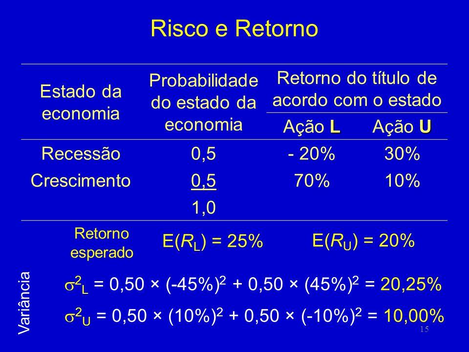 15 Risco e Retorno 2 L = 0,50 × (-45%) 2 + 0,50 × (45%) 2 = 20,25% Estado da economia Probabilidade do estado da economia Retorno do título de acordo com o estado L Ação L U Ação U Recessão0,5- 20%30% Crescimento0,570%10% 1,0 Variância E(R U ) = 20% E(R L ) = 25% Retorno esperado 2 U = 0,50 × (10%) 2 + 0,50 × (-10%) 2 = 10,00%