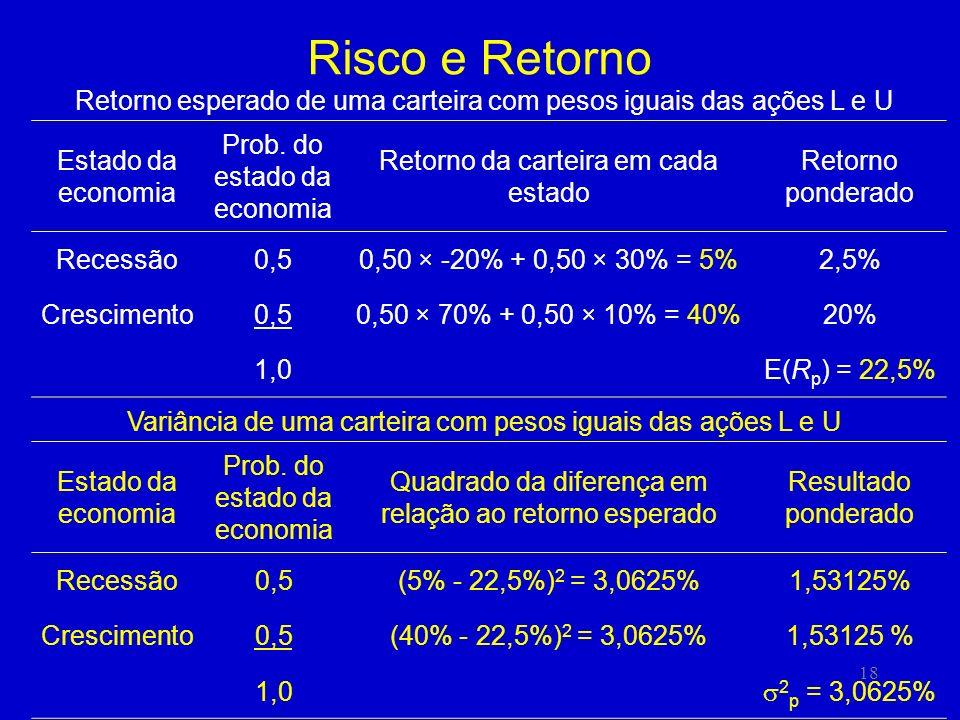18 Risco e Retorno Estado da economia Prob. do estado da economia Retorno da carteira em cada estado Retorno ponderado Recessão0,50,50 × -20% + 0,50 ×