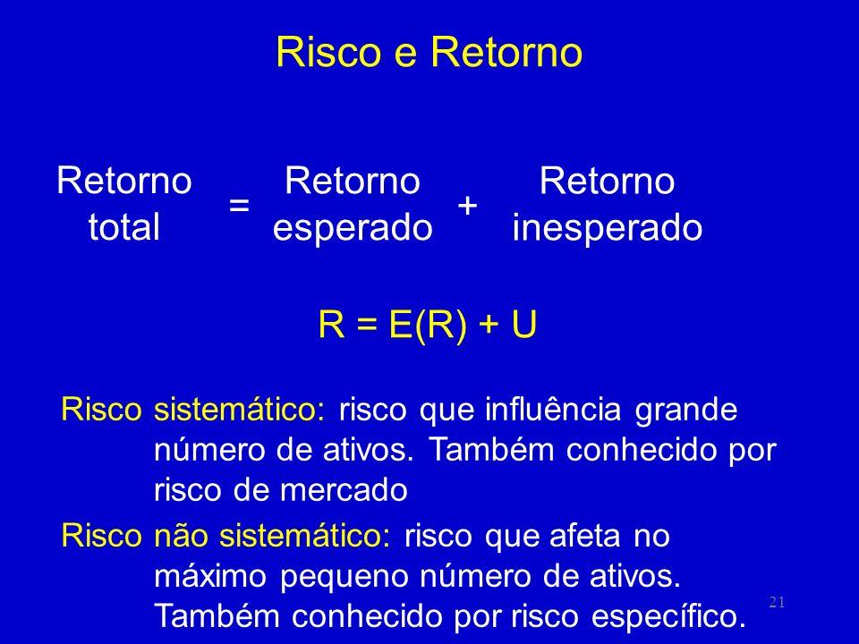 21 Risco e Retorno Retorno total = Retorno esperado + Retorno inesperado R = E(R) + U Risco sistemático: risco que influência grande número de ativos.