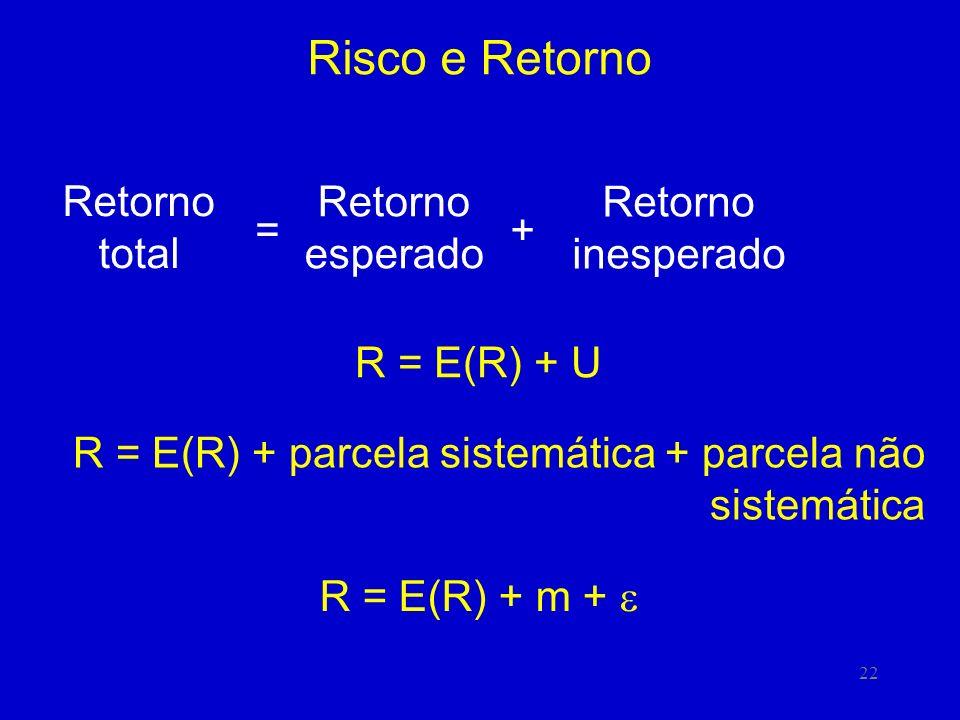 22 Risco e Retorno Retorno total = Retorno esperado + Retorno inesperado R = E(R) + U R = E(R) + parcela sistemática + parcela não sistemática R = E(R
