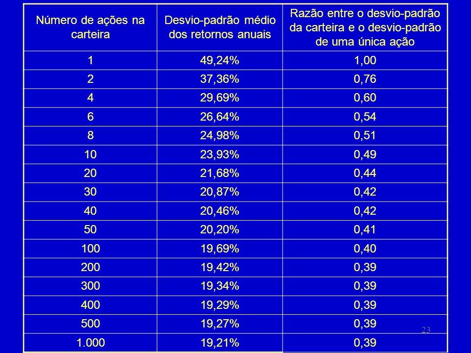 23 Número de ações na carteira Desvio-padrão médio dos retornos anuais Razão entre o desvio-padrão da carteira e o desvio-padrão de uma única ação 149,24%1,00 237,36%0,76 429,69%0,60 626,64%0,54 824,98%0,51 1023,93%0,49 2021,68%0,44 3020,87%0,42 4020,46%0,42 5020,20%0,41 10019,69%0,40 20019,42%0,39 30019,34%0,39 40019,29%0,39 50019,27%0,39 1.00019,21%0,39