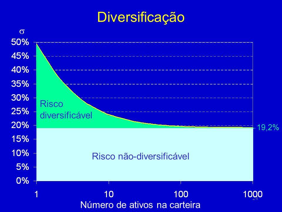 24 19,2% Diversificação Risco não-diversificável Risco diversificável Número de ativos na carteira