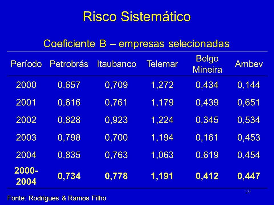 29 Risco Sistemático Coeficiente B – empresas selecionadas PeríodoPetrobrásItaubancoTelemar Belgo Mineira Ambev 20000,6570,7091,2720,4340,144 20010,6160,7611,1790,4390,651 20020,8280,9231,2240,3450,534 20030,7980,7001,1940,1610,453 20040,8350,7631,0630,6190,454 2000- 2004 0,7340,7781,1910,4120,447 Fonte: Rodrigues & Ramos Filho