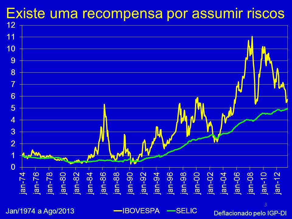 3 Existe uma recompensa por assumir riscos Jan/1974 a Ago/2013 Deflacionado pelo IGP-DI