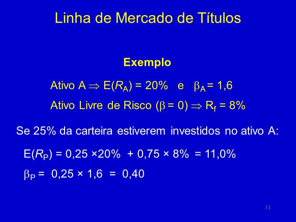 31 Linha de Mercado de Títulos Exemplo Ativo A E(R A ) = 20% e A = 1,6 Ativo Livre de Risco ( = 0) R f = 8% Se 25% da carteira estiverem investidos no ativo A: E(R P ) = 0,25 ×20% + 0,75 × 8% = 11,0% P = 0,25 × 1,6 = 0,40