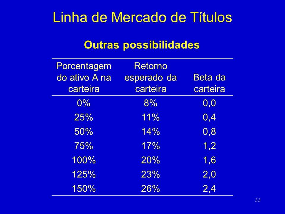 33 Linha de Mercado de Títulos Outras possibilidades Porcentagem do ativo A na carteira Retorno esperado da carteira Beta da carteira 0%8%0,0 25%11%0,4 50%14%0,8 75%17%1,2 100%20%1,6 125%23%2,0 150%26%2,4