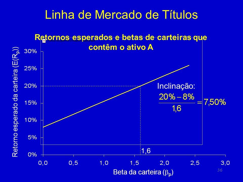 36 Linha de Mercado de Títulos Retornos esperados e betas de carteiras que contêm o ativo A 1,6 Inclinação: Beta da carteira ( p ) Retorno esperado da carteira (E(R p ))