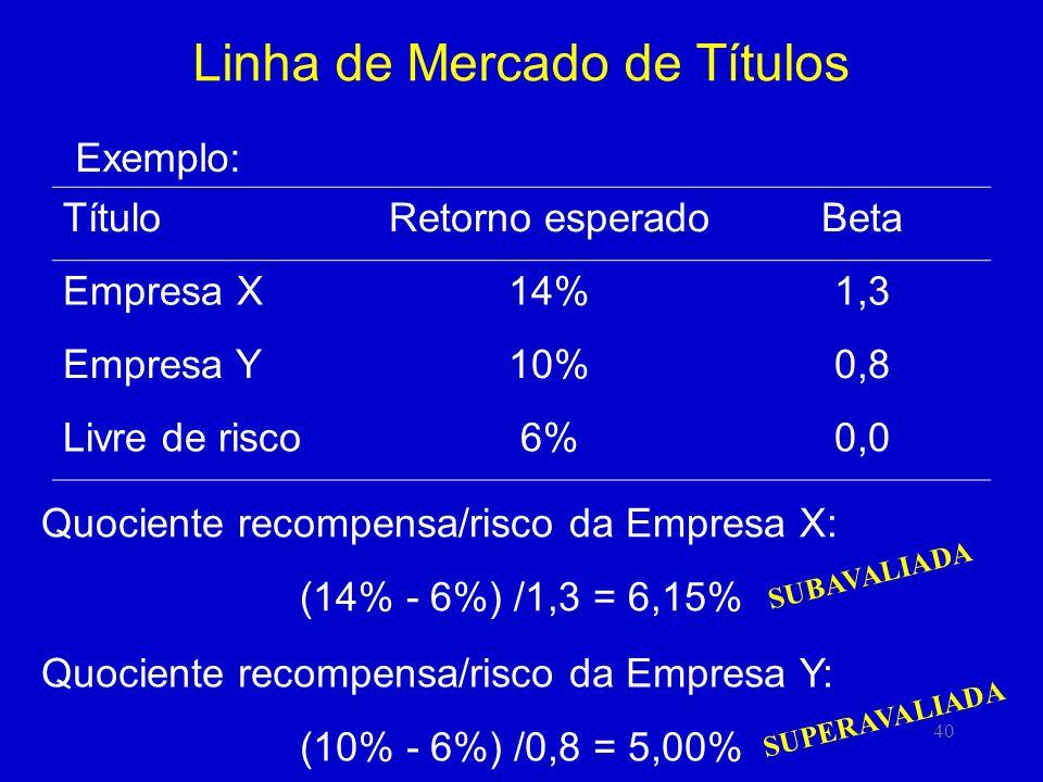 40 Linha de Mercado de Títulos Exemplo: TítuloRetorno esperadoBeta Empresa X14%1,3 Empresa Y10%0,8 Livre de risco6%0,0 Quociente recompensa/risco da Empresa X: (14% - 6%) /1,3 = 6,15% Quociente recompensa/risco da Empresa Y: (10% - 6%) /0,8 = 5,00% SUPERAVALIADA SUBAVALIADA