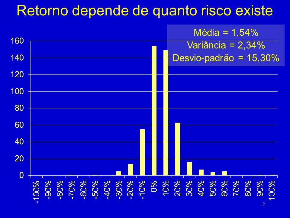 6 Retorno depende de quanto risco existe Média = 1,54% Variância = 2,34% Desvio-padrão = 15,30%