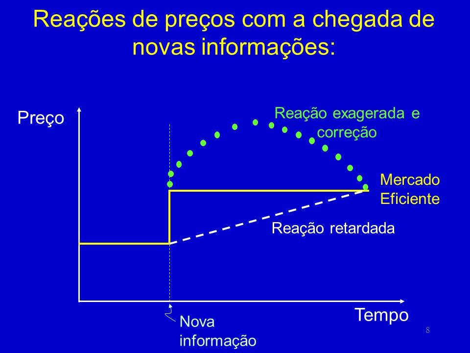 8 Reações de preços com a chegada de novas informações: Mercado Eficiente Preço Tempo Nova informação Reação retardada Reação exagerada e correção