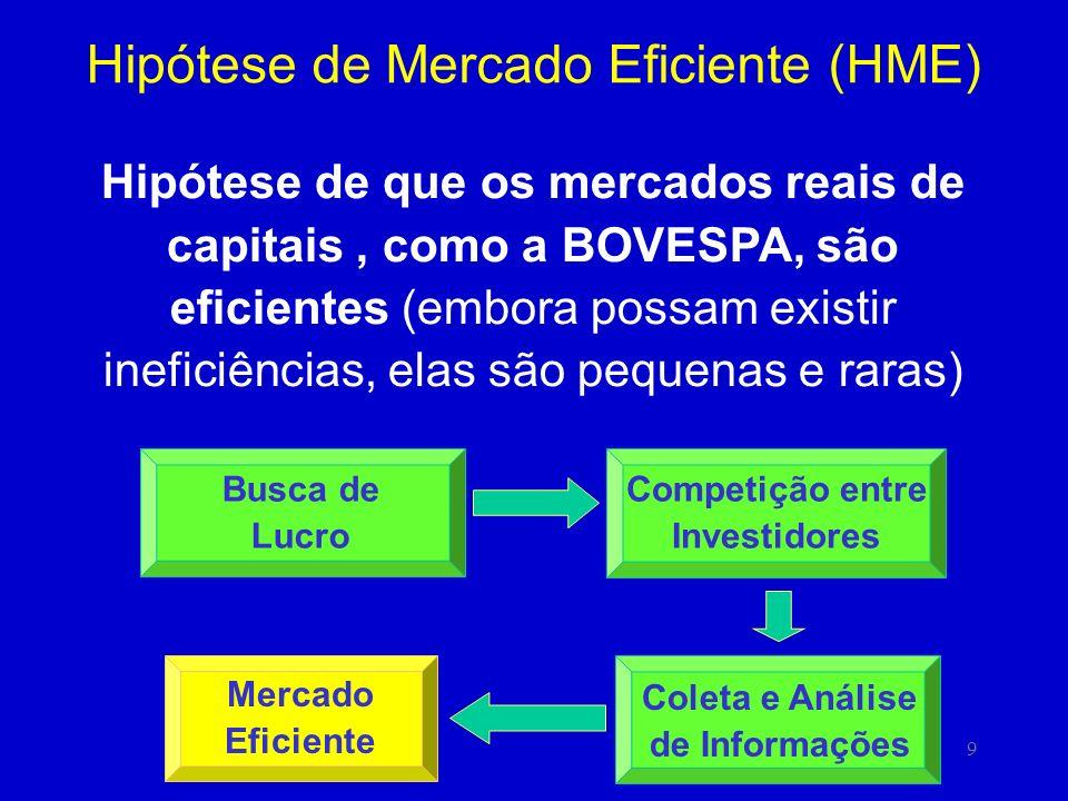 9 Hipótese de Mercado Eficiente (HME) Hipótese de que os mercados reais de capitais, como a BOVESPA, são eficientes (embora possam existir ineficiências, elas são pequenas e raras) Mercado Eficiente Coleta e Análise de Informações Competição entre Investidores Busca de Lucro