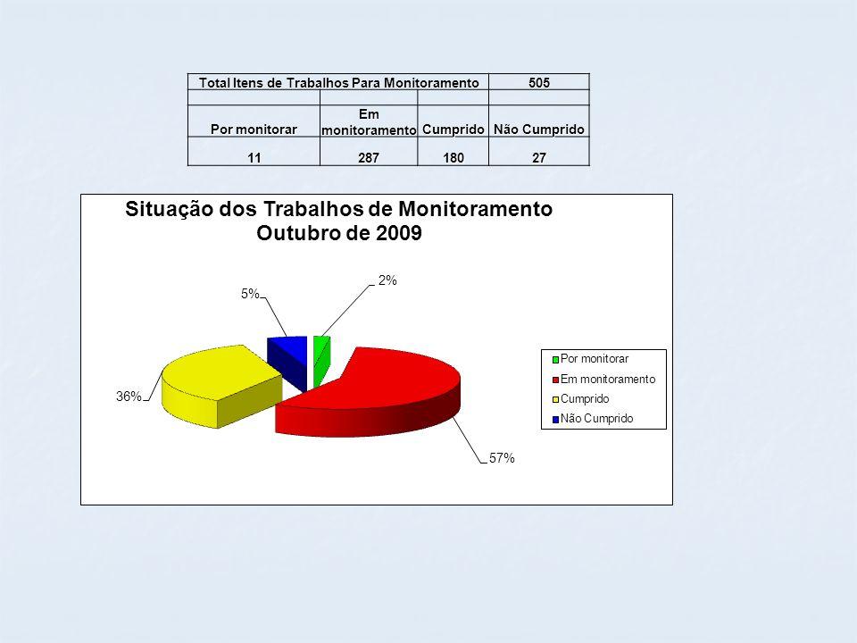 Total Itens de Trabalhos Para Monitoramento 505 Por monitorar Em monitoramento Cumprido Não Cumprido 1128718027