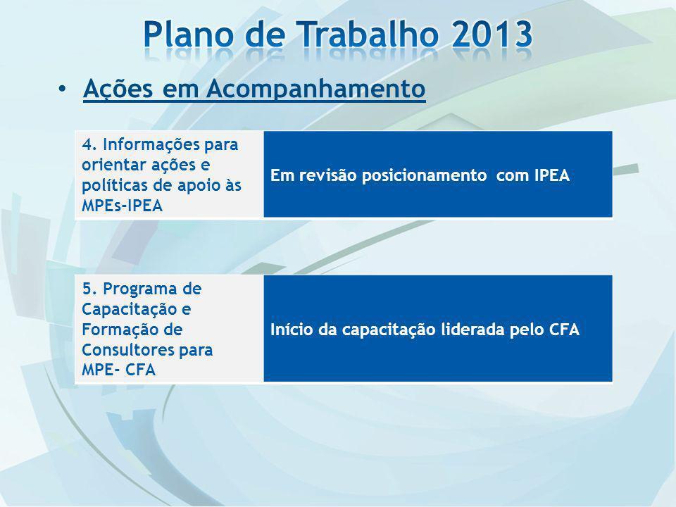 Ações em Acompanhamento 4. Informações para orientar ações e políticas de apoio às MPEs-IPEA Em revisão posicionamento com IPEA 5. Programa de Capacit