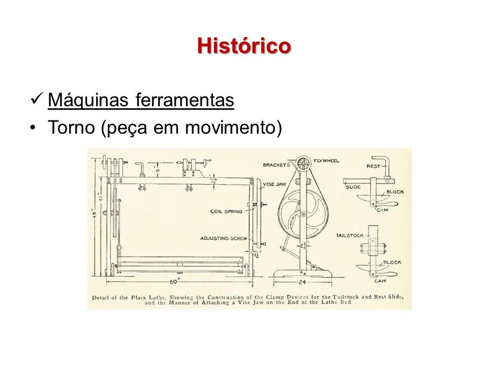 Histórico Máquinas ferramentas Torno (peça em movimento)
