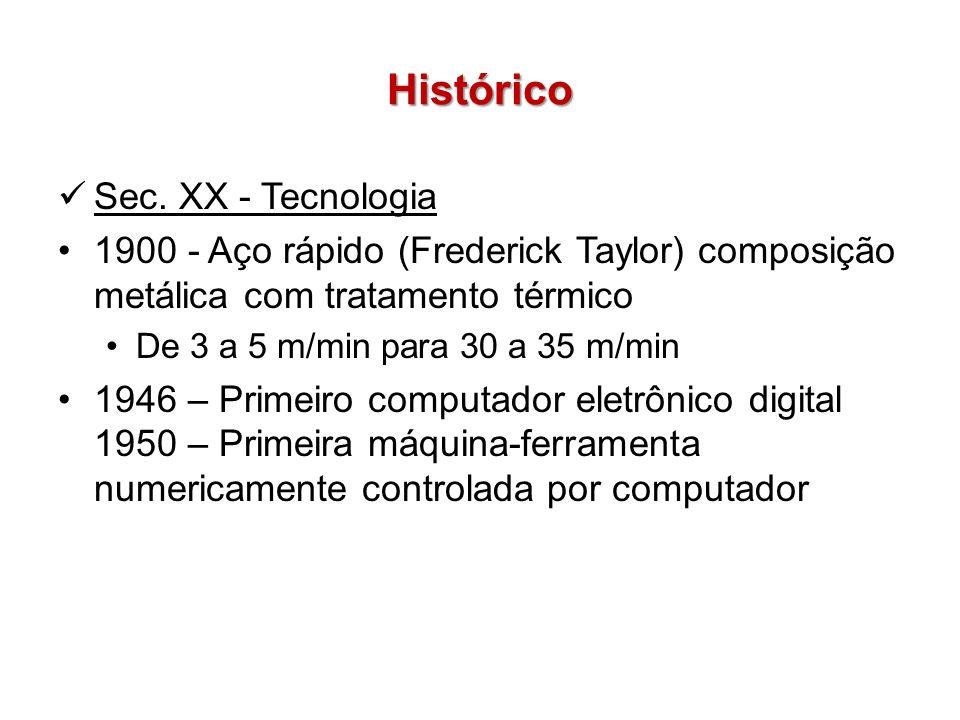 Histórico Sec. XX - Tecnologia 1900 - Aço rápido (Frederick Taylor) composição metálica com tratamento térmico De 3 a 5 m/min para 30 a 35 m/min 1946