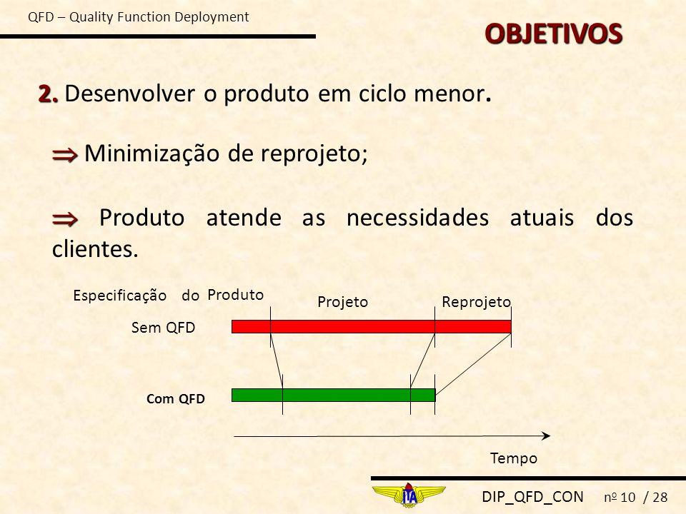 DIP_QFD_CON n o 10 / 28 2. 2. Desenvolver o produto em ciclo menor. Minimização de reprojeto; Produto atende as necessidades atuais dos clientes. Temp