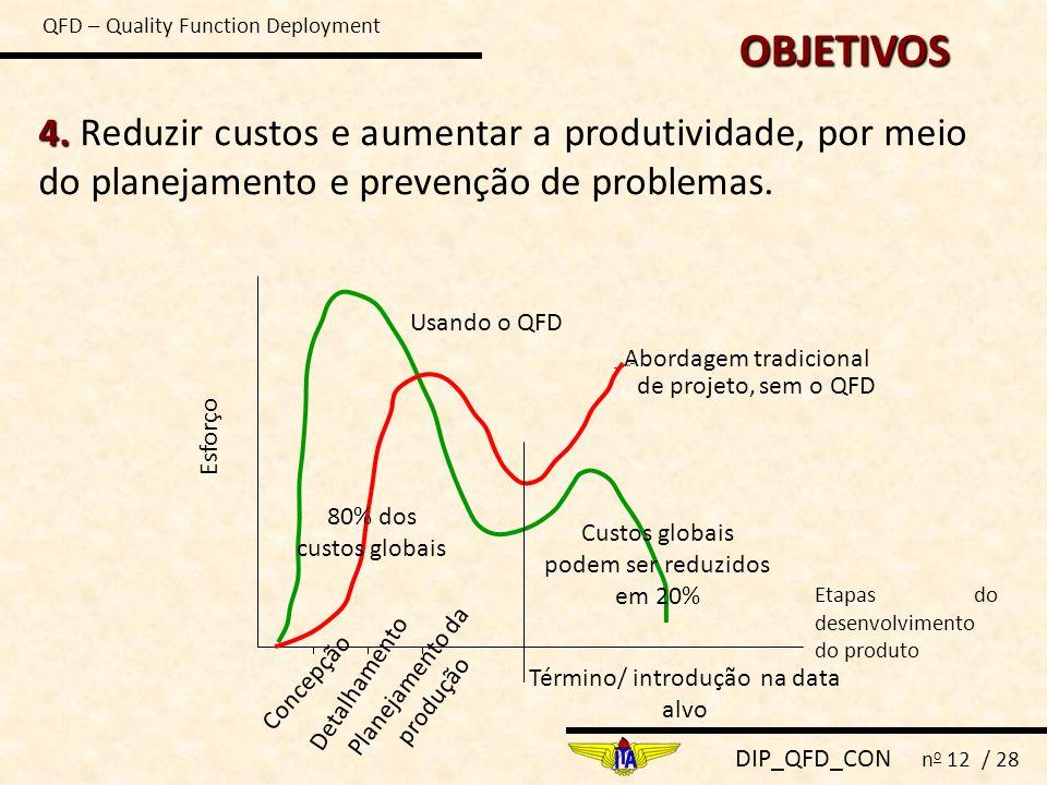 DIP_QFD_CON n o 12 / 28 4. 4. Reduzir custos e aumentar a produtividade, por meio do planejamento e prevenção de problemas. Detalhamento Usando o QFD