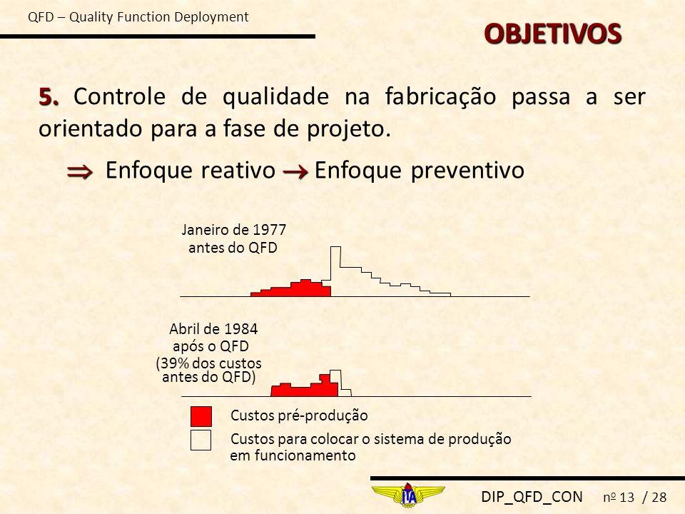 DIP_QFD_CON n o 13 / 28 5. 5. Controle de qualidade na fabricação passa a ser orientado para a fase de projeto. Janeiro de 1977 antes do QFD Abril de