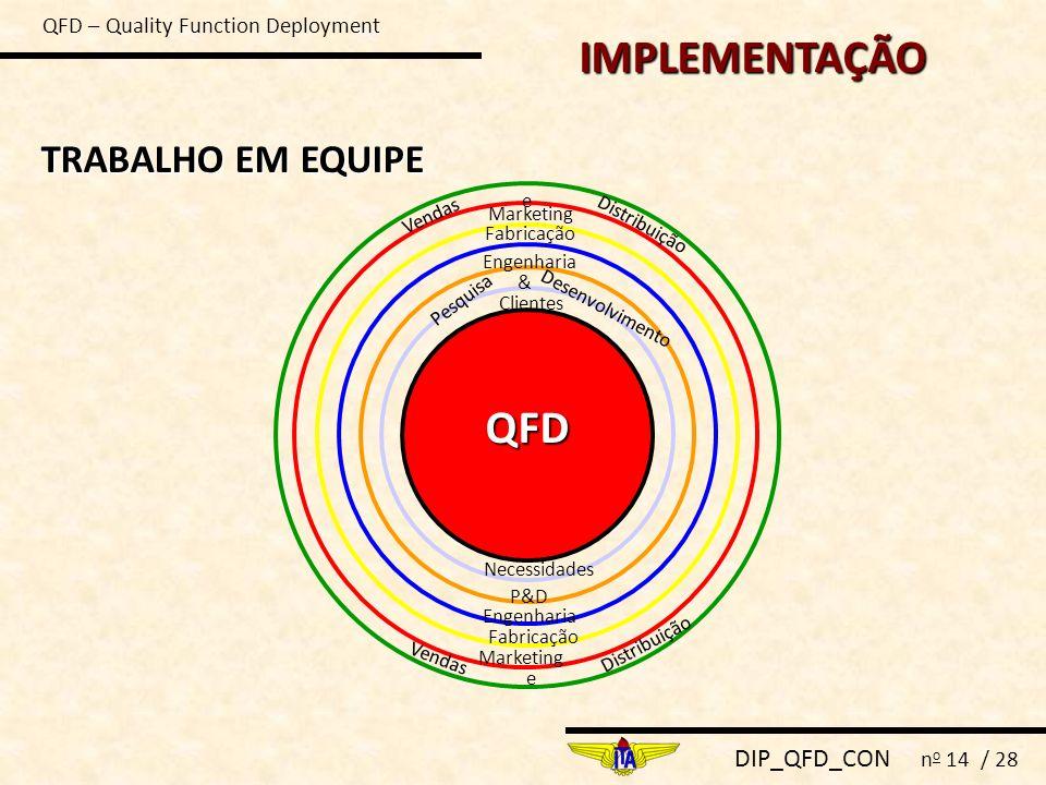 DIP_QFD_CON n o 14 / 28 IMPLEMENTAÇÃO TRABALHO EM EQUIPE QFD Necessidades Clientes P&D Pesquisa Desenvolvimento & Engenharia Fabricação Marketing Vend