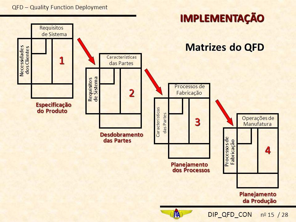 DIP_QFD_CON n o 15 / 28 IMPLEMENTAÇÃO Matrizes do QFD Necessidades dos Clientes Requisitos de Sistema Especificação do Produto 1 Desdobramento das Par