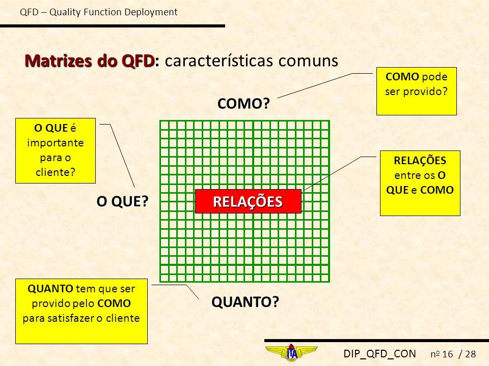 DIP_QFD_CON n o 16 / 28 Matrizes do QFD: Matrizes do QFD: características comuns O QUE? COMO? QUANTO? RELAÇÕES O QUE é importante para o cliente? COMO