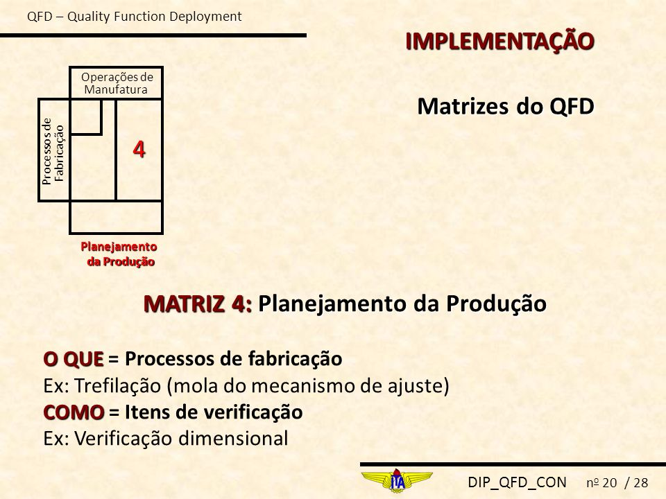 DIP_QFD_CON n o 20 / 28 Processos de Fabricação Operações de Manufatura Planejamento da Produção 4 MATRIZ 4:Planejamento da Produção MATRIZ 4: Planeja