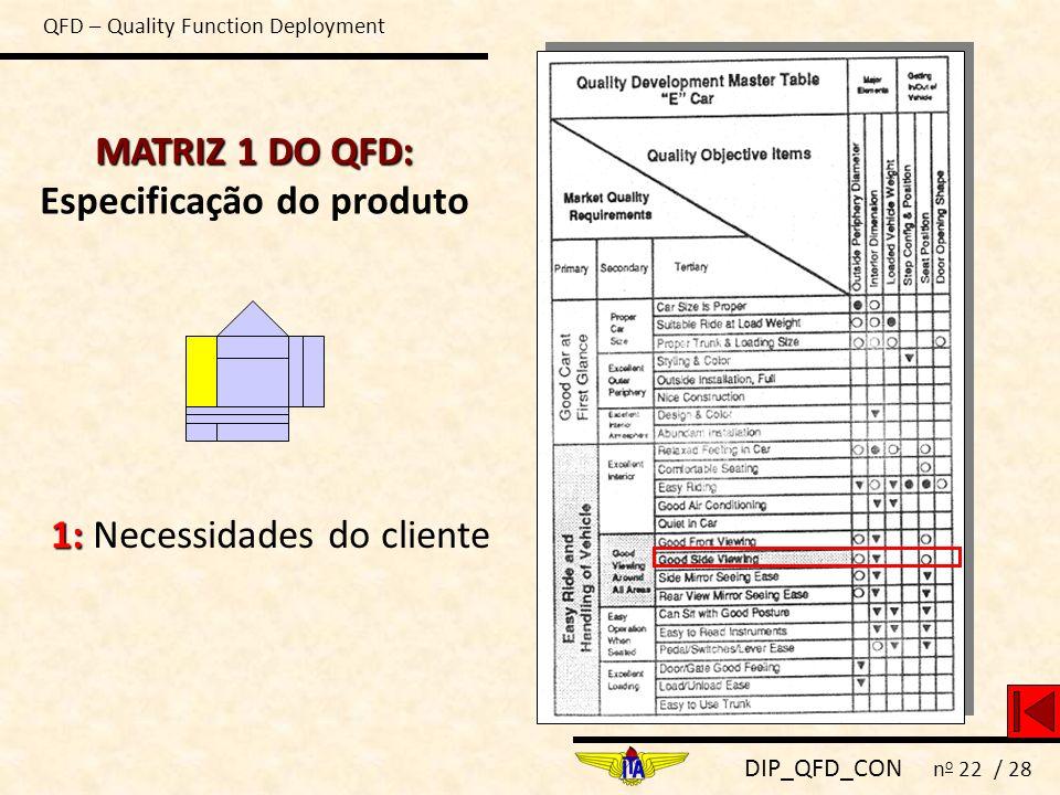 DIP_QFD_CON n o 22 / 28 MATRIZ 1 DO QFD: MATRIZ 1 DO QFD: Especificação do produto 1: 1: Necessidades do cliente QFD – Quality Function Deployment