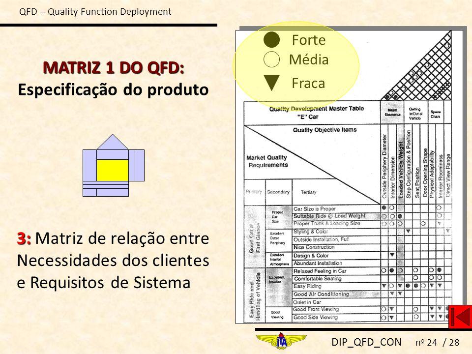 DIP_QFD_CON n o 24 / 28 3: 3: Matriz de relação entre Necessidades dos clientes e Requisitos de Sistema Forte Média Fraca QFD – Quality Function Deplo
