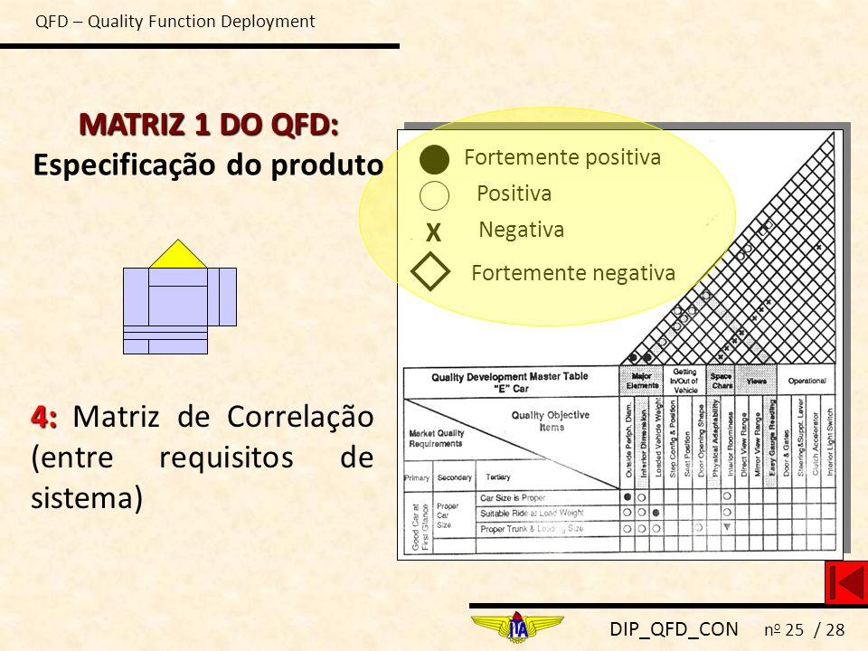 DIP_QFD_CON n o 25 / 28 4: 4: Matriz de Correlação (entre requisitos de sistema) Fortemente positiva Positiva Negativa X Fortemente negativa QFD – Qua