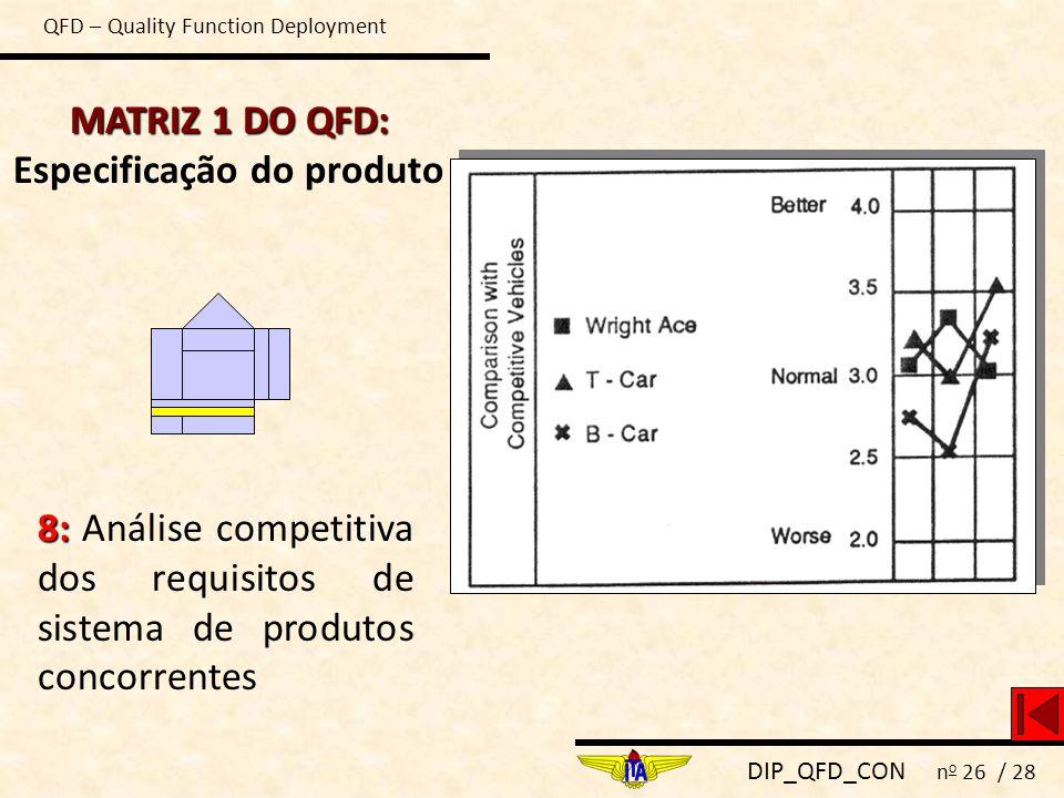 DIP_QFD_CON n o 26 / 28 MATRIZ 1 DO QFD: MATRIZ 1 DO QFD: Especificação do produto 8: 8: Análise competitiva dos requisitos de sistema de produtos con