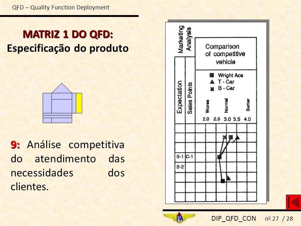 DIP_QFD_CON n o 27 / 28 MATRIZ 1 DO QFD: MATRIZ 1 DO QFD: Especificação do produto 9: 9: Análise competitiva do atendimento das necessidades dos clien