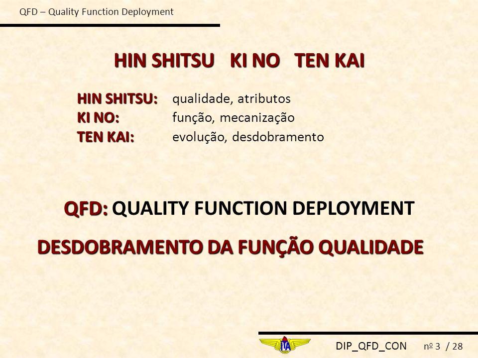 DIP_QFD_CON n o 3 / 28 QFD – Quality Function Deployment HIN SHITSU KI NO TEN KAI HIN SHITSU: HIN SHITSU: qualidade, atributos KI NO: KI NO: função, m