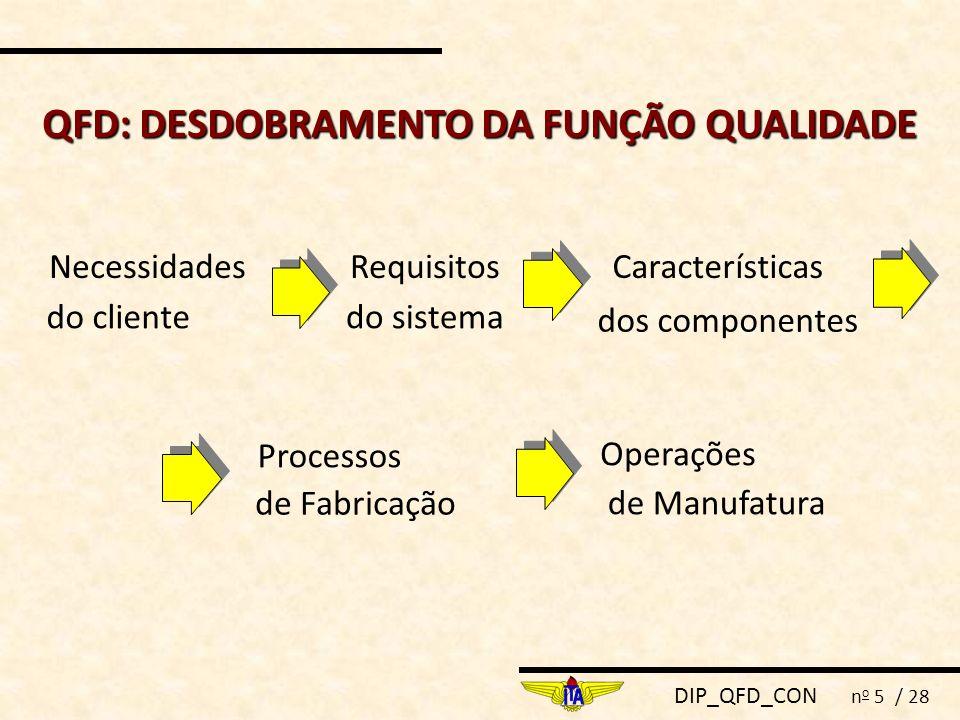 DIP_QFD_CON n o 5 / 28 QFD:DESDOBRAMENTO DA FUNÇÃO QUALIDADE QFD: DESDOBRAMENTO DA FUNÇÃO QUALIDADE Necessidades do cliente Requisitos do sistema Cara