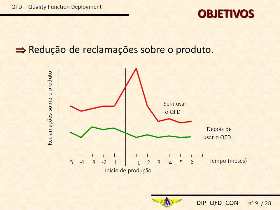 DIP_QFD_CON n o 9 / 28 Redução de reclamações sobre o produto. Sem usar o QFD Depois de usar o QFD Tempo (meses) Início de produção Reclamações sobre