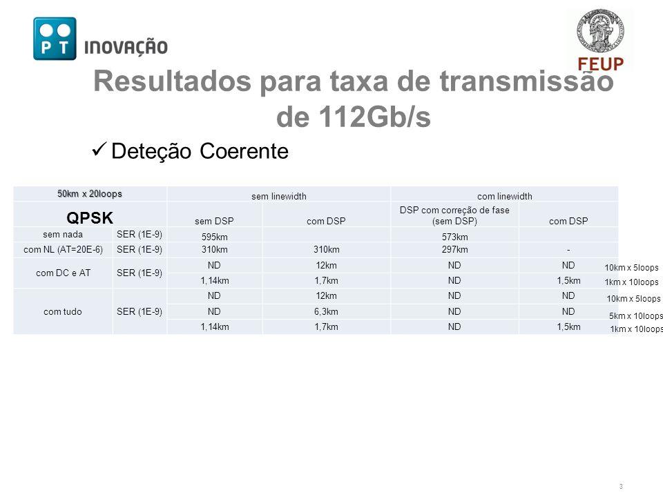 Deteção Coerente 3 Resultados para taxa de transmissão de 112Gb/s 50km x 20loops sem linewidthcom linewidth QPSK sem DSPcom DSP DSP com correção de fase (sem DSP)com DSP sem nadaSER (1E-9) 595km 573km com NL (AT=20E-6)SER (1E-9)310km 297km- com DC e ATSER (1E-9) ND12kmND 1,14km1,7kmND1,5km com tudoSER (1E-9) ND12kmND 6,3kmND 1,14km1,7kmND1,5km 10km x 5loops 1km x 10loops 10km x 5loops 5km x 10loops 1km x 10loops