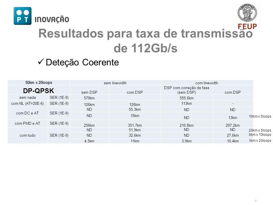 Deteção Coerente 4 Resultados para taxa de transmissão de 112Gb/s 50km x 20loops sem linewidthcom linewidth DP-QPSK sem DSPcom DSP DSP com correção de fase (sem DSP)com DSP sem nadaSER (1E-9) 579km 555,6km com NL (AT=20E-6)SER (1E-9) 126km 113km- com DC e ATSER (1E-9) ND55,3km ND 15km ND13km com PMD e ATSER (1E-9) 256km351,7km210,8km297,2km com tudoSER (1E-9) ND51,9kmND 32,6kmND27,6km 4,5km11km3,9km10,4km 10km x 5loops 20km x 5loops 5km x 10loops 1km x 20loops