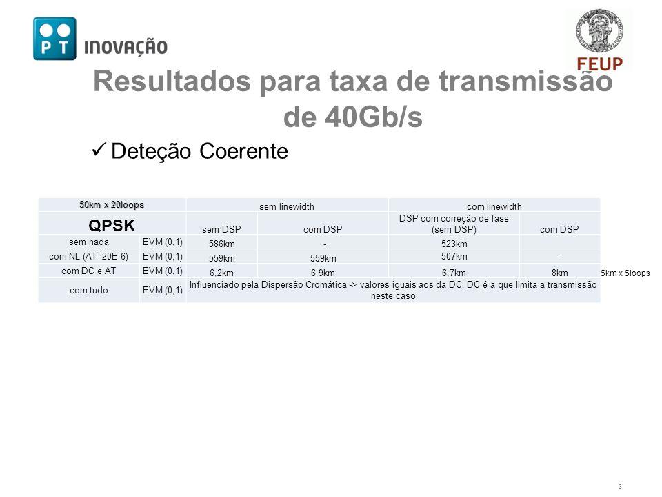 Deteção Coerente 3 Resultados para taxa de transmissão de 40Gb/s 50km x 20loops sem linewidthcom linewidth QPSK sem DSPcom DSP DSP com correção de fase (sem DSP)com DSP sem nadaEVM (0,1) 586km -523km com NL (AT=20E-6)EVM (0,1) 559km 507km- com DC e ATEVM (0,1) 6,2km6,9km6,7km8km com tudoEVM (0,1) Influenciado pela Dispersão Cromática -> valores iguais aos da DC.