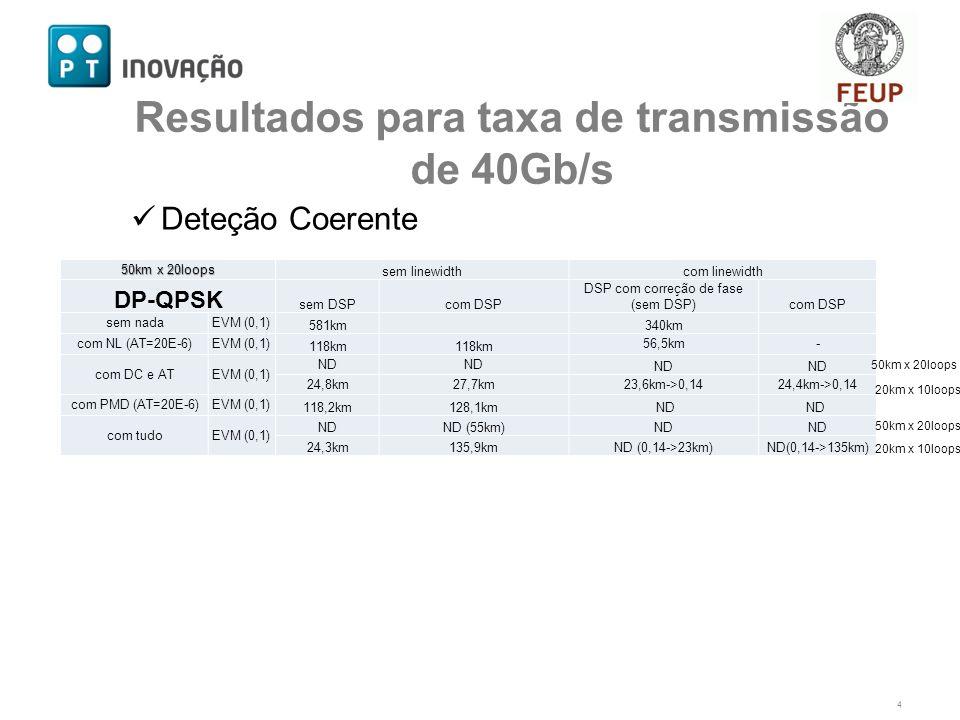 Deteção Coerente 4 Resultados para taxa de transmissão de 40Gb/s 50km x 20loops sem linewidthcom linewidth DP-QPSK sem DSPcom DSP DSP com correção de fase (sem DSP)com DSP sem nadaEVM (0,1) 581km 340km com NL (AT=20E-6)EVM (0,1) 118km 56,5km- com DC e ATEVM (0,1) ND 24,8km27,7km23,6km->0,1424,4km->0,14 com PMD (AT=20E-6)EVM (0,1) 118,2km128,1km ND com tudoEVM (0,1) NDND (55km)ND 24,3km135,9kmND (0,14->23km)ND(0,14->135km) 50km x 20loops 20km x 10loops 50km x 20loops 20km x 10loops