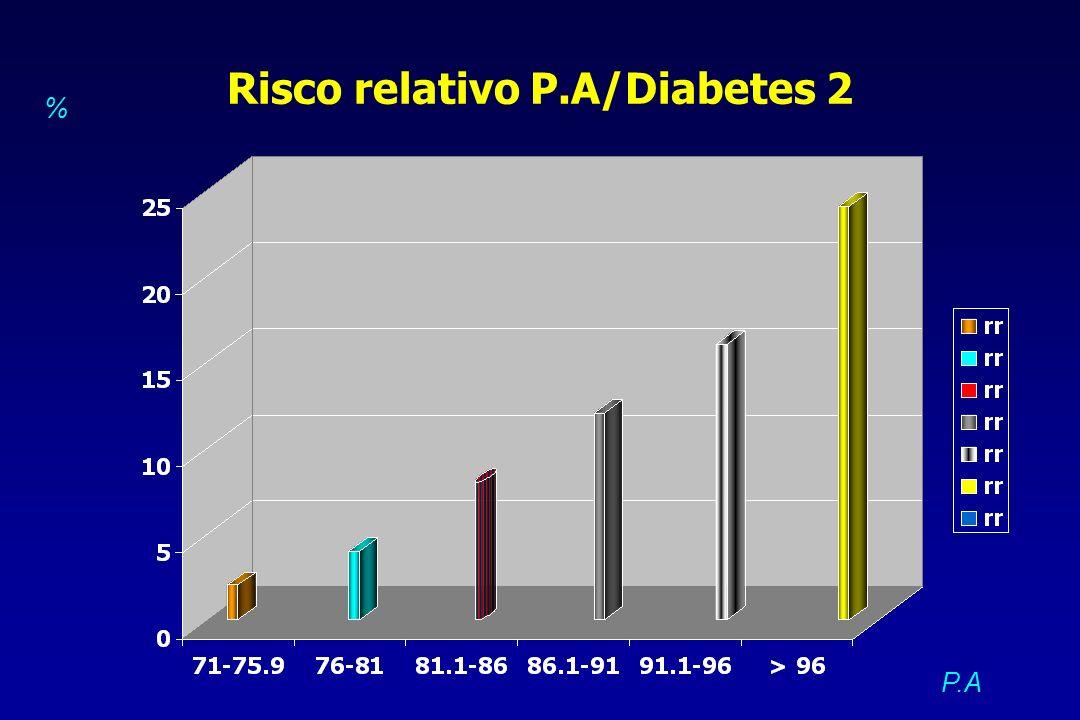 Risco relativo P.A/Diabetes 2 P.A %