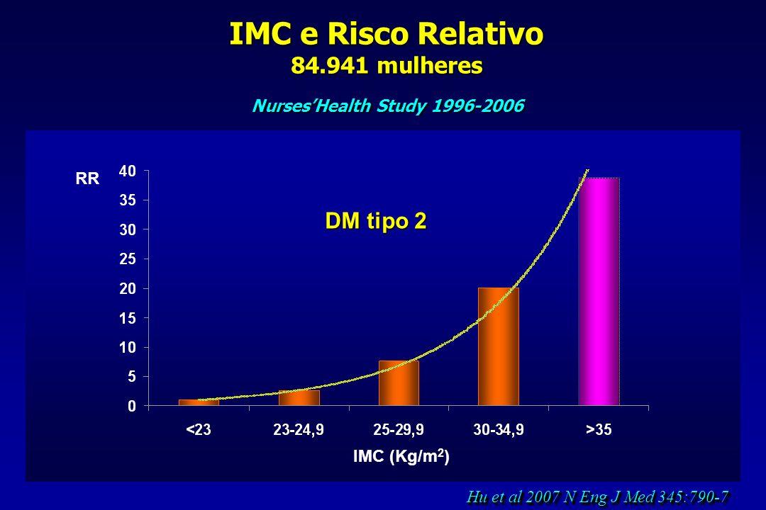 IMC e Risco Relativo 84.941 mulheres NursesHealth Study 1996-2006 RR Hu et al 2007 N Eng J Med 345:790-7 IMC (Kg/m 2 ) DM tipo 2