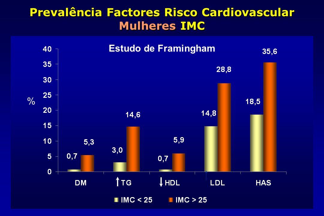 Prevalência Factores Risco Cardiovascular Mulheres IMC Estudo de Framingham %