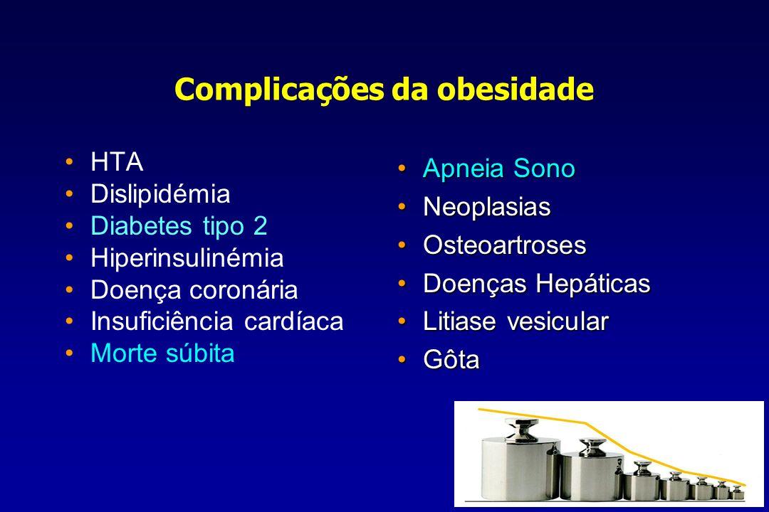 Complicações da obesidade HTA Dislipidémia Diabetes tipo 2 Hiperinsulinémia Doença coronária Insuficiência cardíaca Morte súbita Apneia Sono Apneia So
