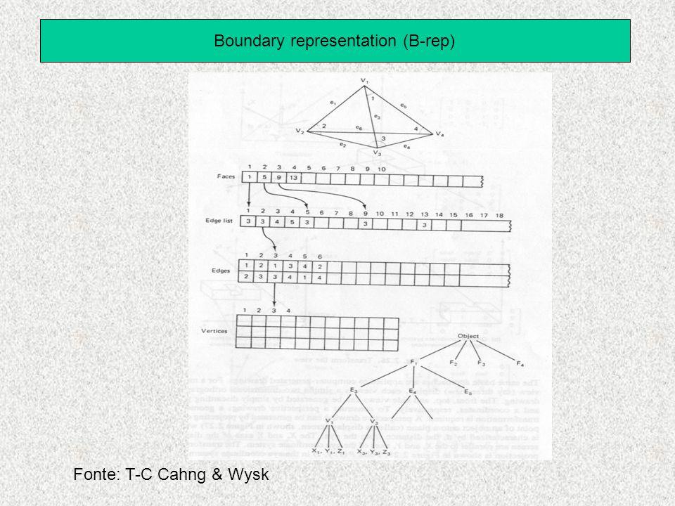 Boundary representation (B-rep) Fonte: T-C Cahng & Wysk