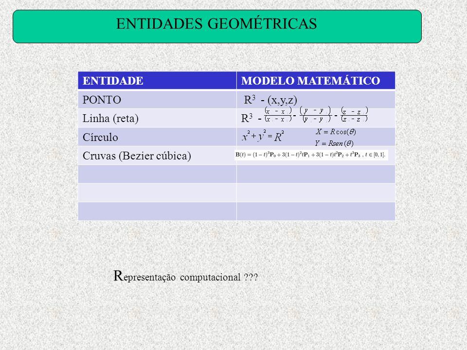 ENTIDADES GEOMÉTRICAS ENTIDADEMODELO MATEMÁTICO PONTO R 3 - (x,y,z) Linha (reta)R 3 - Círculo Cruvas (Bezier cúbica) R epresentação computacional ???