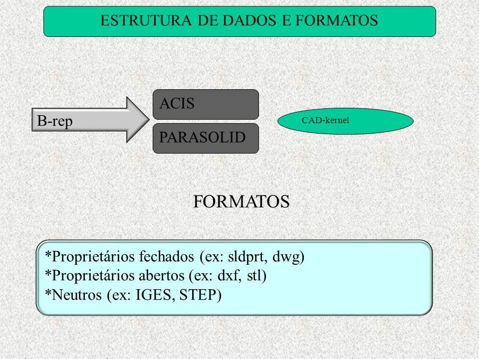 ESTRUTURA DE DADOS E FORMATOS B-rep ACIS PARASOLID CAD-kernel FORMATOS *Proprietários fechados (ex: sldprt, dwg) *Proprietários abertos (ex: dxf, stl)