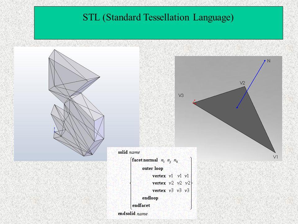 STL (Standard Tessellation Language)