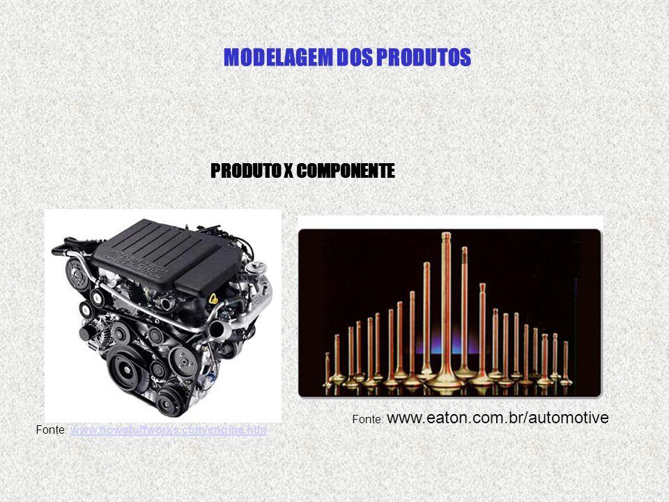 MODELAGEM DOS PRODUTOS PRODUTO X COMPONENTE Fonte: www.howstuffworks.com/engine.htmwww.howstuffworks.com/engine.htm Fonte: www.eaton.com.br/automotive