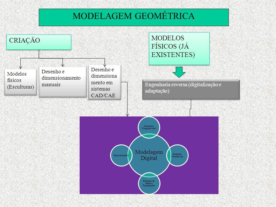 MODELAGEM GEOMÉTRICA CRIAÇÃO MODELOS FÍSICOS (JÁ EXISTENTES) Engenharia reversa (digitalização e adaptação) Modelos físicos (Esculturas) Desenho e dim